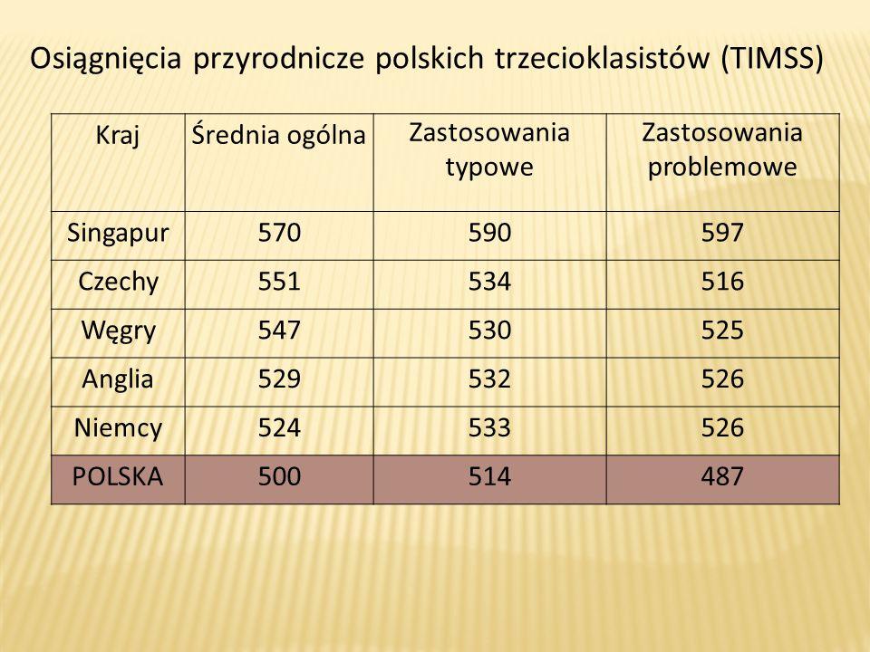 Osiągnięcia przyrodnicze polskich trzecioklasistów (TIMSS) KrajŚrednia ogólna Zastosowania typowe Zastosowania problemowe Singapur570590597 Czechy5515