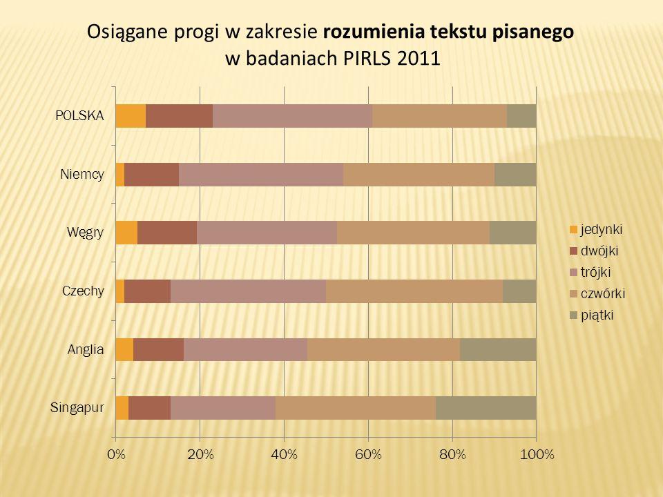 Osiągane progi w zakresie rozumienia tekstu pisanego w badaniach PIRLS 2011