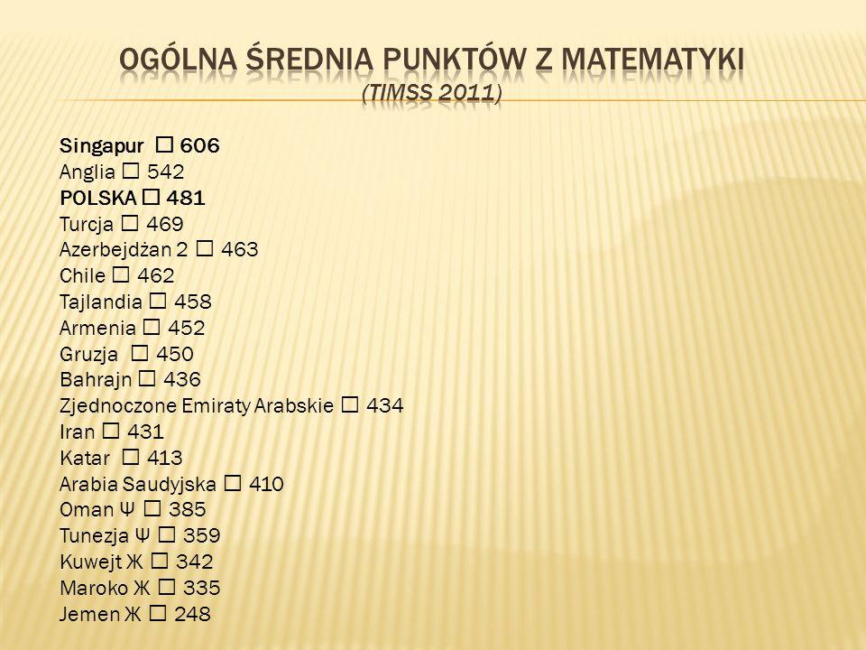 Singapur 606 Anglia 542 POLSKA 481 Turcja 469 Azerbejdżan 2 463 Chile 462 Tajlandia 458 Armenia 452 Gruzja 450 Bahrajn 436 Zjednoczone Emiraty Arabski