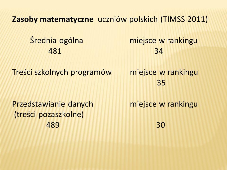 Zasoby matematyczne uczniów polskich (TIMSS 2011) Średnia ogólna miejsce w rankingu 481 34 Treści szkolnych programów miejsce w rankingu 35 Przedstawi