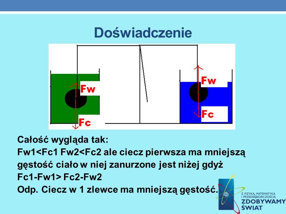 Doświadczenie Całość wygląda tak: Fw1<Fc1 Fw2<Fc2 ale ciecz pierwsza ma mniejszą gęstość ciało w niej zanurzone jest niżej gdyż Fc1-Fw1> Fc2-Fw2 Odp.