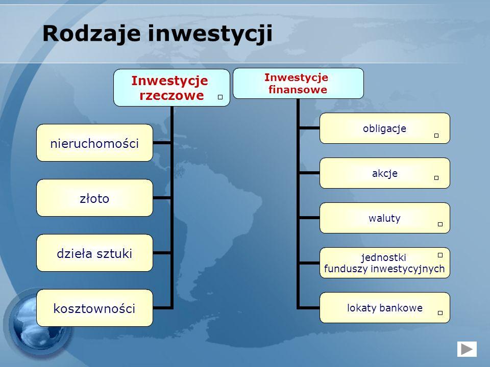 Rodzaje inwestycji Inwestycje rzeczowe nieruchomości złoto dzieła sztuki kosztowności Inwestycje finansowe obligacje akcje waluty jednostki funduszy i