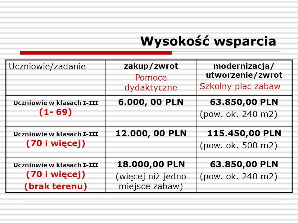 Wysokość wsparcia Uczniowie/zadanie zakup/zwrot Pomoce dydaktyczne modernizacja/ utworzenie/zwrot Szkolny plac zabaw Uczniowie w klasach I-III (1- 69) 6.000, 00 PLN63.850,00 PLN (pow.