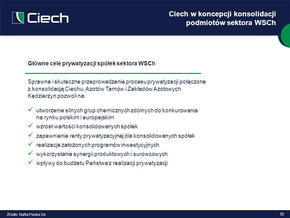 12 Ciech w koncepcji konsolidacji podmiotów sektora WSCh Źródło: Nafta Polska SA Główne cele prywatyzacji spółek sektora WSCh Sprawne i skuteczne prze