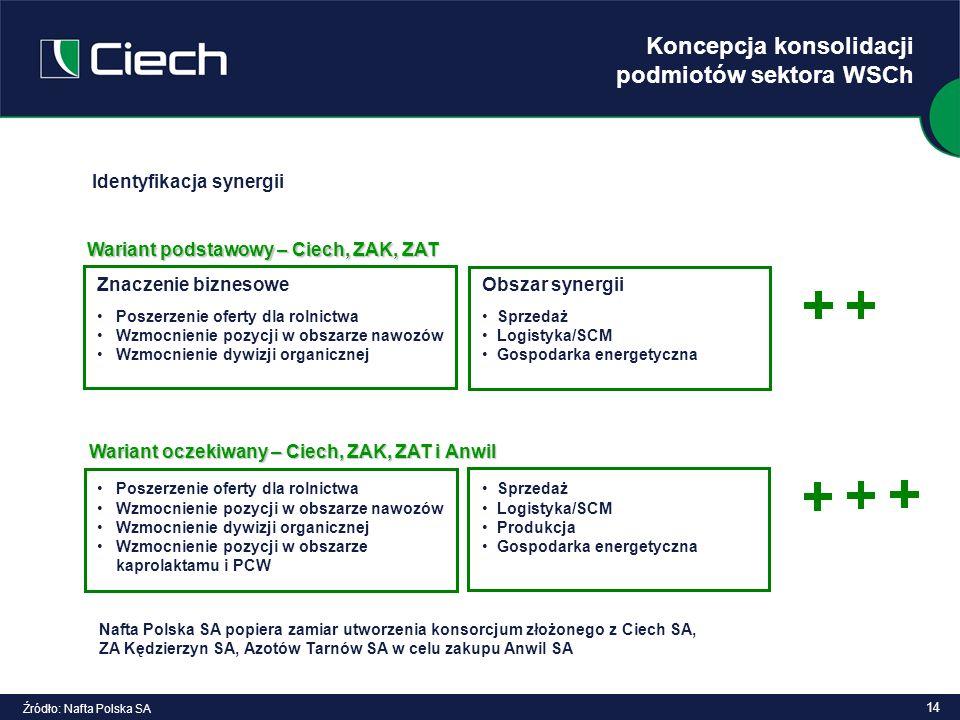 14 Koncepcja konsolidacji podmiotów sektora WSCh Źródło: Nafta Polska SA Identyfikacja synergii Znaczenie biznesowe Poszerzenie oferty dla rolnictwa W