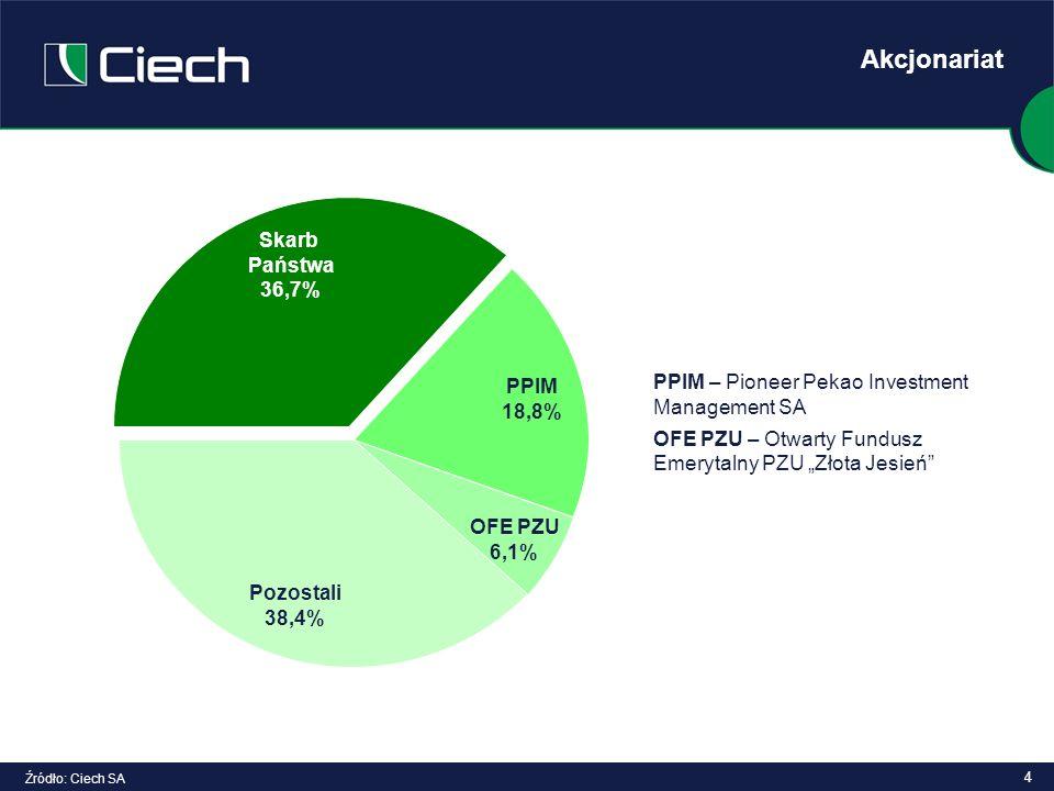 4 Akcjonariat Źródło: Ciech SA PPIM – Pioneer Pekao Investment Management SA OFE PZU – Otwarty Fundusz Emerytalny PZU Złota Jesień OFE PZU 6,1% Pozost