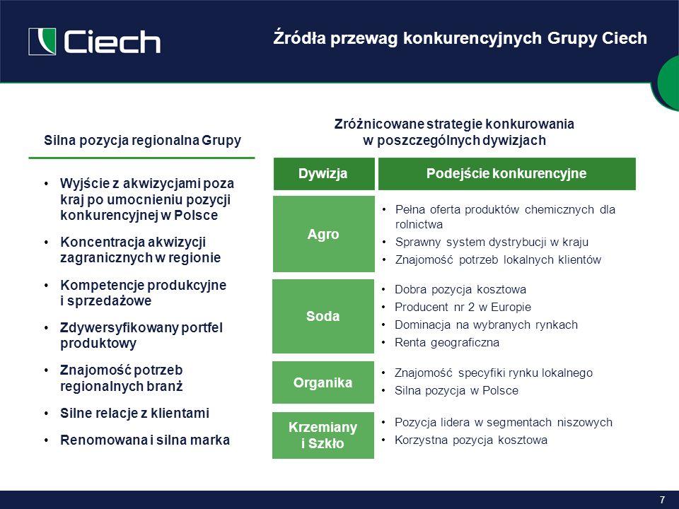 8 Polska i UE są głównymi rynkami działania Grupy Ciech Struktura sprzedaży wg produktów oraz kierunków w latach 2006-2008 Pozostałe Soda kalcynowana Nawozy mineralne Tworzywa sztuczne Opakowania szklane Razem = 2 981 mln PLN (870 mln EUR) Zdywersyfikowany portfel produktów, ze znaczącym udziałem sody, TDI, tworzyw sztucznych, nawozów mineralnych oraz żywic i środków ochrony roślin Prawie 80% przychodów pochodzi ze sprzedaży 10 grup produktowych W 2008 roku udział sprzedaży zagranicznej przewyższy sprzedaż krajową Większość sprzedaży zagranicznej realizowana jest głównie w UE Produktowo w I-III kw.