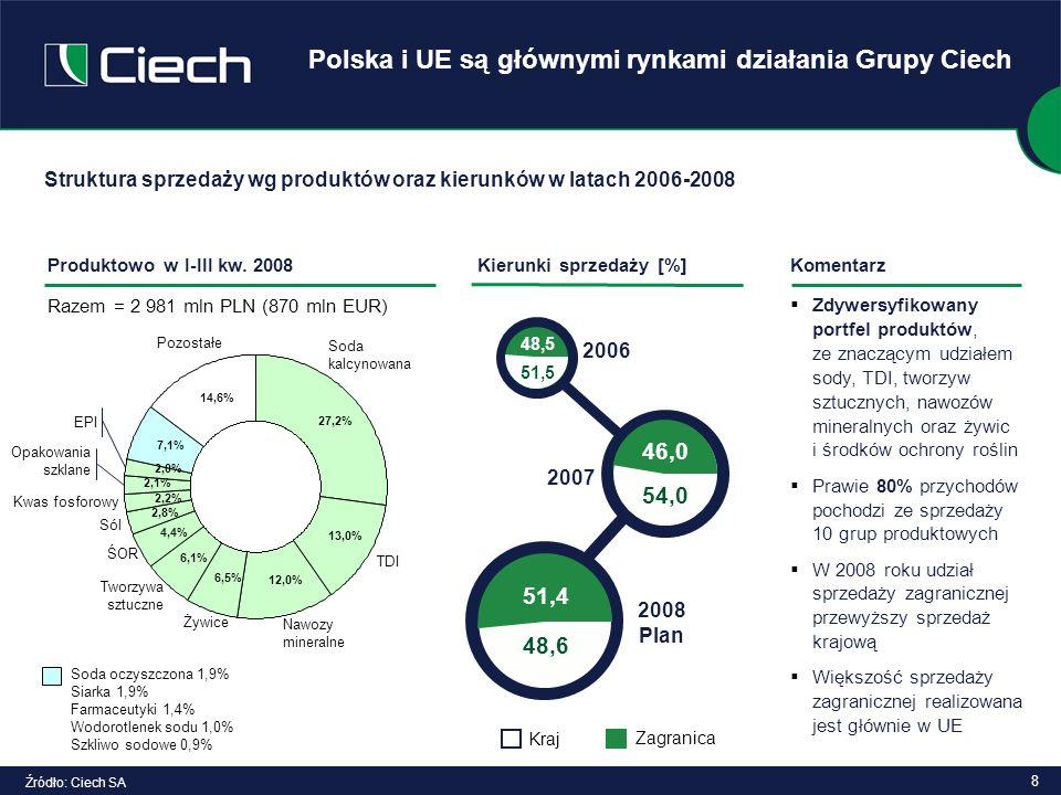 8 Polska i UE są głównymi rynkami działania Grupy Ciech Struktura sprzedaży wg produktów oraz kierunków w latach 2006-2008 Pozostałe Soda kalcynowana