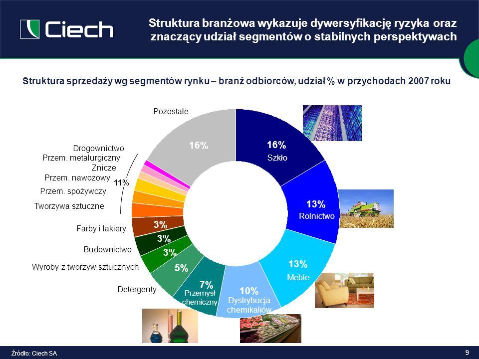 9 Struktura sprzedaży wg segmentów rynku – branż odbiorców, udział % w przychodach 2007 roku Struktura branżowa wykazuje dywersyfikację ryzyka oraz zn