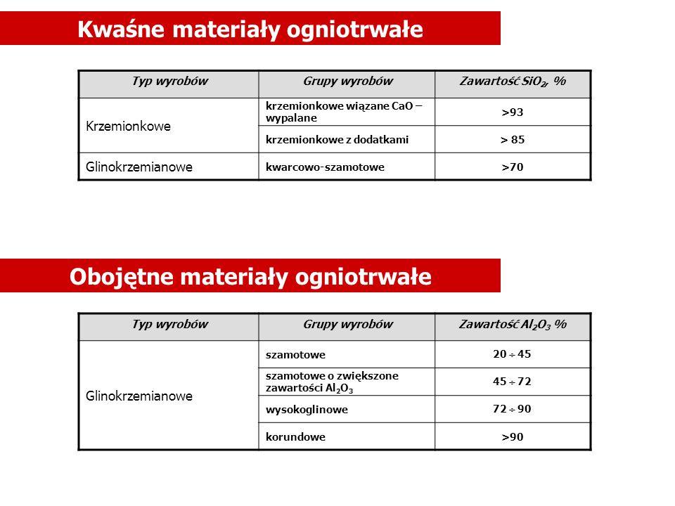 Zasadowe materiały ogniotrwałe Typ wyrobówGrupy wyrobówZawartość głównych składników, % Magnezjowe magnezytoweMgO > 85 Magnezjowo wapniowe magnezytowo-dolomitowe MgO >50 CaO > 10 dolomitowe MgO= 35 50 CaO = 45 60 dolomitowo-wapniowe CaO = 60 85 wapnioweCaO > 85 Magnezjowo spinelowe magnezytowo-chromitowe MgO > 65 Cr 2 O 3 = 5 18 chromitowe- magnezytowe MgO=40 60 Cr 2 O 3 = 15 30 chromitoweCr 2 O 3 >25 peryklazowo-spinelowe MgO > 50 Al 2 O 3 > 5 Magnezjowo krzemianowe magnezytowo-forsterytowe MgO=65 80 SiO 2 > 7 forsterytowe MgO=50 65 SiO 2 > 30 forsterytow-chromitowe MgO=45 60 SiO 2 =20 30 Cr 2 O 3 =5 15 magnezytowo-alitowe MgO=35 65 SiO 2 =6 15 CaO =15 40