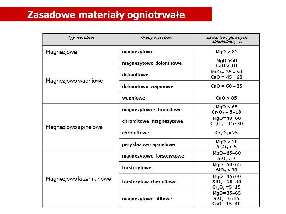 Specjalne materiały ogniotrwałe Typ wyrobówGrupy wyrobówZawartość głównych składników, % węglowe grafityzowaneC > 98 niegrafityzowaneC > 85 szamotowo-grafitoweC> 5 karborundowe rekrystalizowaneSiC > 85 wiązaneSiC > 60 cyrkonowe baddeleyitoweZrO 2 >85 baddeleyitowo- korundowe ZrO 2 >30 Al 2 O 3 > 60 cyrkonowe-wiązane zawartość podstawowego związku bliska 100 tlenkoweThO 2, BeO nietlenkowe węglikowe, azotkowe, borkowe....