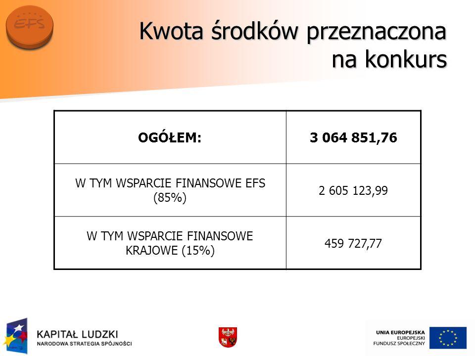 Kwota środków przeznaczona na konkurs OGÓŁEM:3 064 851,76 W TYM WSPARCIE FINANSOWE EFS (85%) 2 605 123,99 W TYM WSPARCIE FINANSOWE KRAJOWE (15%) 459 727,77