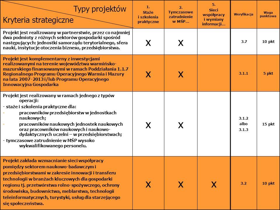 Typy projektów Kryteria strategiczne 1. Staże i szkolenia praktyczne 2.