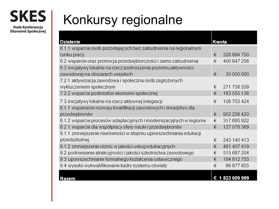 Konkursy regionalne XXXX DziałanieKwota 6.1.1 wsparcie osób pozostających bez zatrudnienia na regionalnym rynku pracy 328 694 750 6.2 wsparcie oraz pr