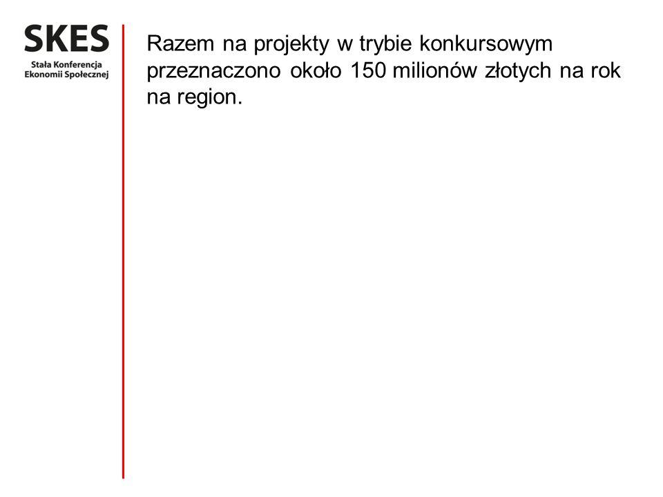 Razem na projekty w trybie konkursowym przeznaczono około 150 milionów złotych na rok na region.
