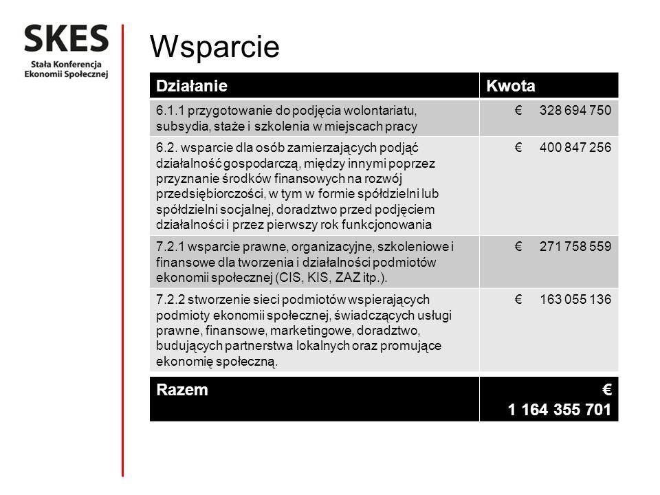 Wsparcie DziałanieKwota 6.1.1 przygotowanie do podjęcia wolontariatu, subsydia, staże i szkolenia w miejscach pracy 328 694 750 6.2.