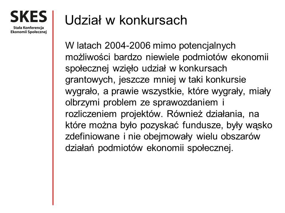 Udział w konkursach W latach 2004-2006 mimo potencjalnych możliwości bardzo niewiele podmiotów ekonomii społecznej wzięło udział w konkursach grantowych, jeszcze mniej w taki konkursie wygrało, a prawie wszystkie, które wygrały, miały olbrzymi problem ze sprawozdaniem i rozliczeniem projektów.