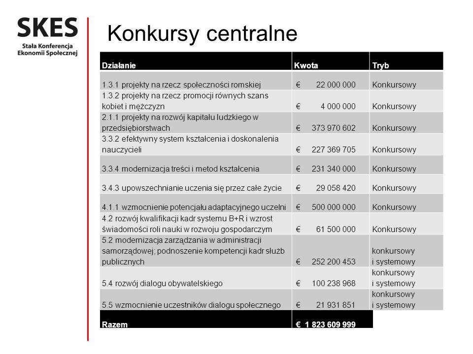 Konkursy centralne XXXX DziałanieKwotaTryb 1.3.1 projekty na rzecz społeczności romskiej 22 000 000Konkursowy 1.3.2 projekty na rzecz promocji równych szans kobiet i mężczyzn 4 000 000Konkursowy 2.1.1 projekty na rozwój kapitału ludzkiego w przedsiębiorstwach 373 970 602Konkursowy 3.3.2 efektywny system kształcenia i doskonalenia nauczycieli 227 369 705Konkursowy 3.3.4 modernizacja treści i metod kształcenia 231 340 000Konkursowy 3.4.3 upowszechnianie uczenia się przez całe życie 29 058 420Konkursowy 4.1.1 wzmocnienie potencjału adaptacyjnego uczelni 500 000 000Konkursowy 4.2 rozwój kwalifikacji kadr systemu B+R i wzrost świadomości roli nauki w rozwoju gospodarczym 61 500 000Konkursowy 5.2 modernizacja zarządzania w administracji samorządowej; podnoszenie kompetencji kadr służb publicznych 252 200 453 konkursowy i systemowy 5.4 rozwój dialogu obywatelskiego 100 238 968 konkursowy i systemowy 5.5 wzmocnienie uczestników dialogu społecznego 21 931 851 konkursowy i systemowy Razem 1 823 609 999