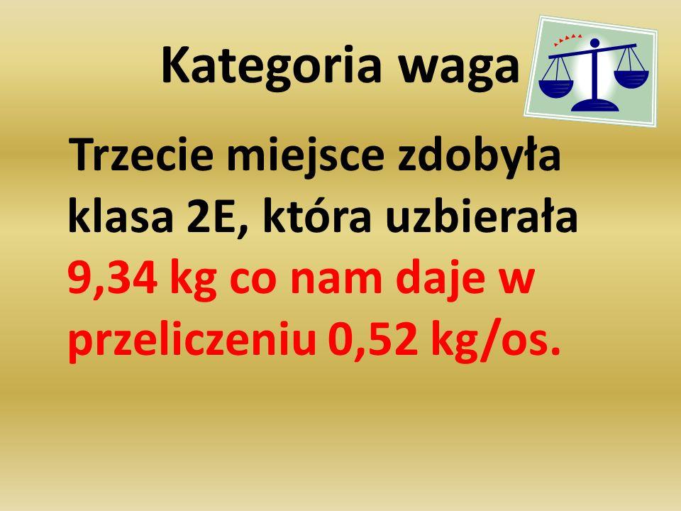 Kategoria waga Trzecie miejsce zdobyła klasa 2E, która uzbierała 9,34 kg co nam daje w przeliczeniu 0,52 kg/os.
