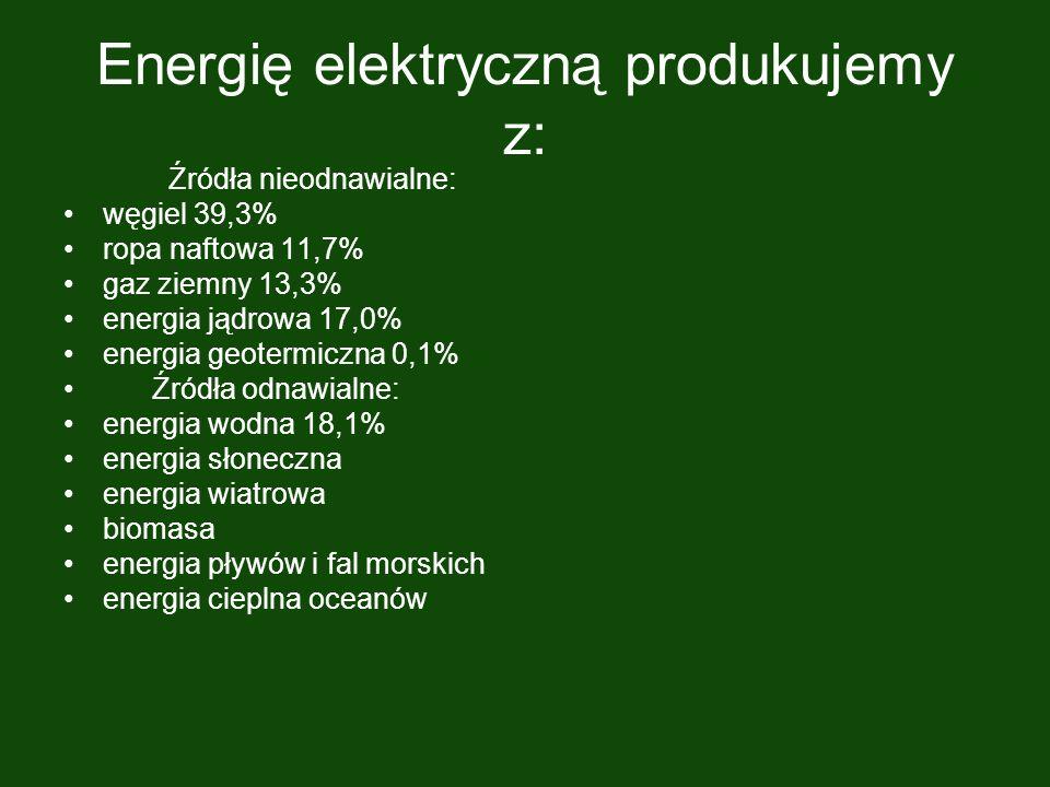 Energię elektryczną produkujemy z: Źródła nieodnawialne: węgiel 39,3% ropa naftowa 11,7% gaz ziemny 13,3% energia jądrowa 17,0% energia geotermiczna 0,1% Źródła odnawialne: energia wodna 18,1% energia słoneczna energia wiatrowa biomasa energia pływów i fal morskich energia cieplna oceanów