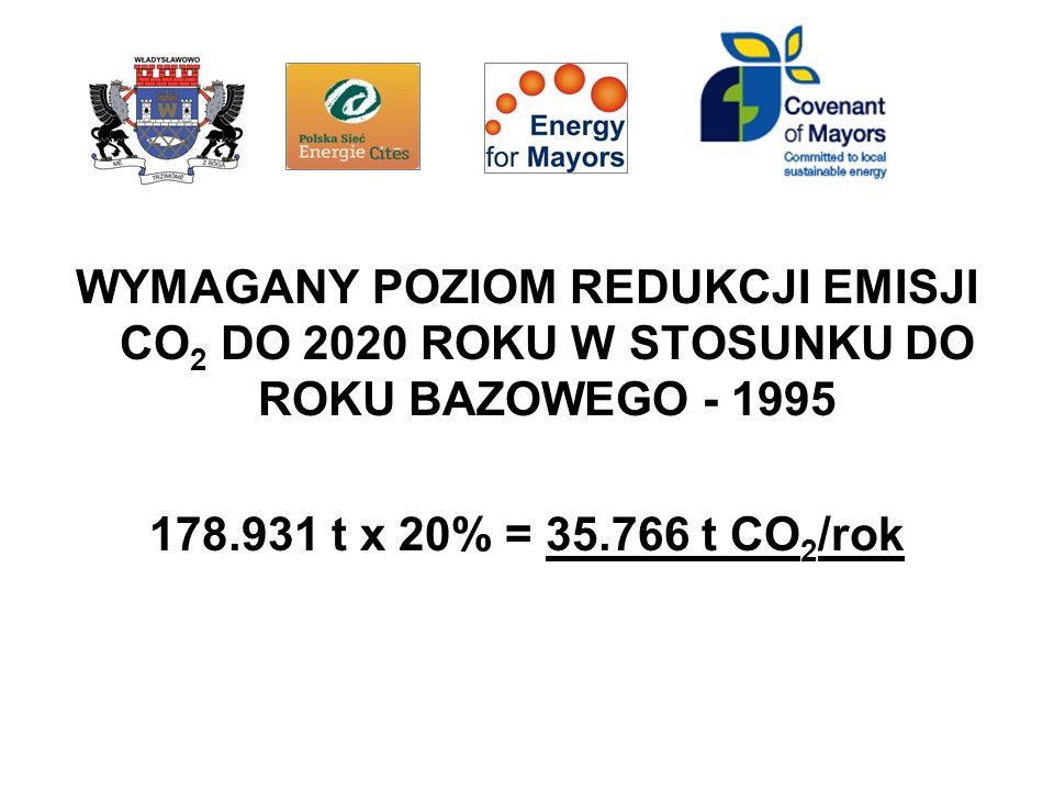 WYMAGANY POZIOM REDUKCJI EMISJI CO 2 DO 2020 ROKU W STOSUNKU DO ROKU BAZOWEGO - 1995 178.931 t x 20% = 35.766 t CO 2 /rok