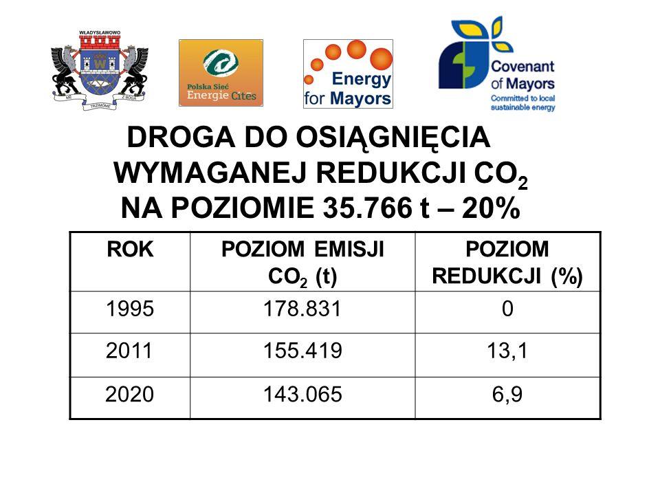DROGA DO OSIĄGNIĘCIA WYMAGANEJ REDUKCJI CO 2 NA POZIOMIE 35.766 t – 20% ROKPOZIOM EMISJI CO 2 (t) POZIOM REDUKCJI (%) 1995178.8310 2011155.41913,1 2020143.0656,9