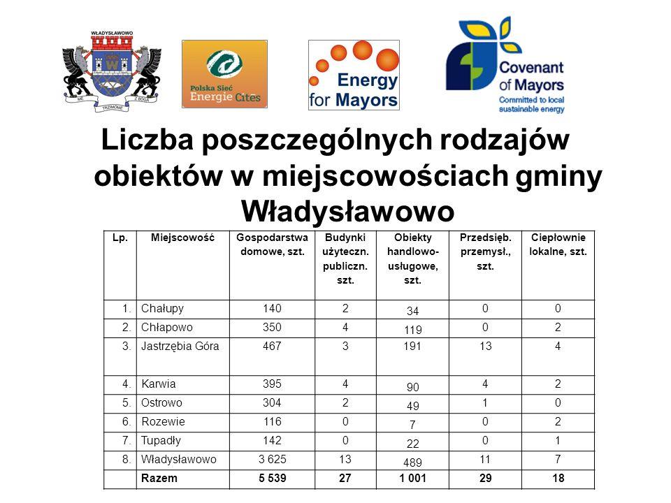 Liczba poszczególnych rodzajów obiektów w miejscowościach gminy Władysławowo Lp.Miejscowość Gospodarstwa domowe, szt.