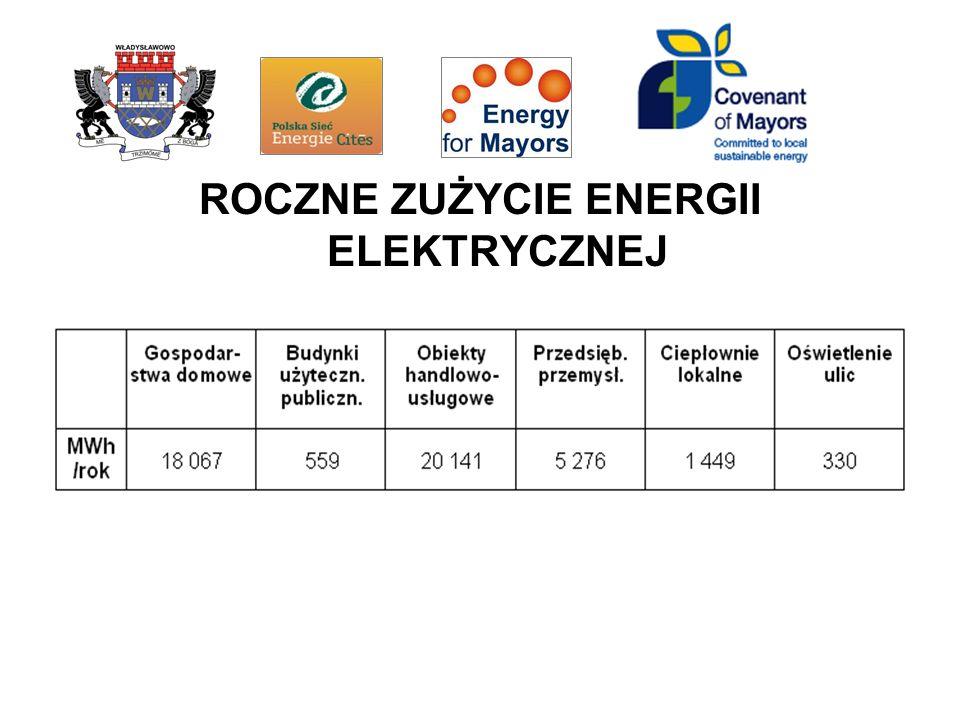 ROCZNE ZUŻYCIE ENERGII ELEKTRYCZNEJ