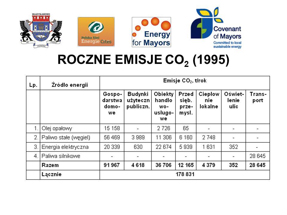 ROCZNE EMISJE CO 2 (1995)