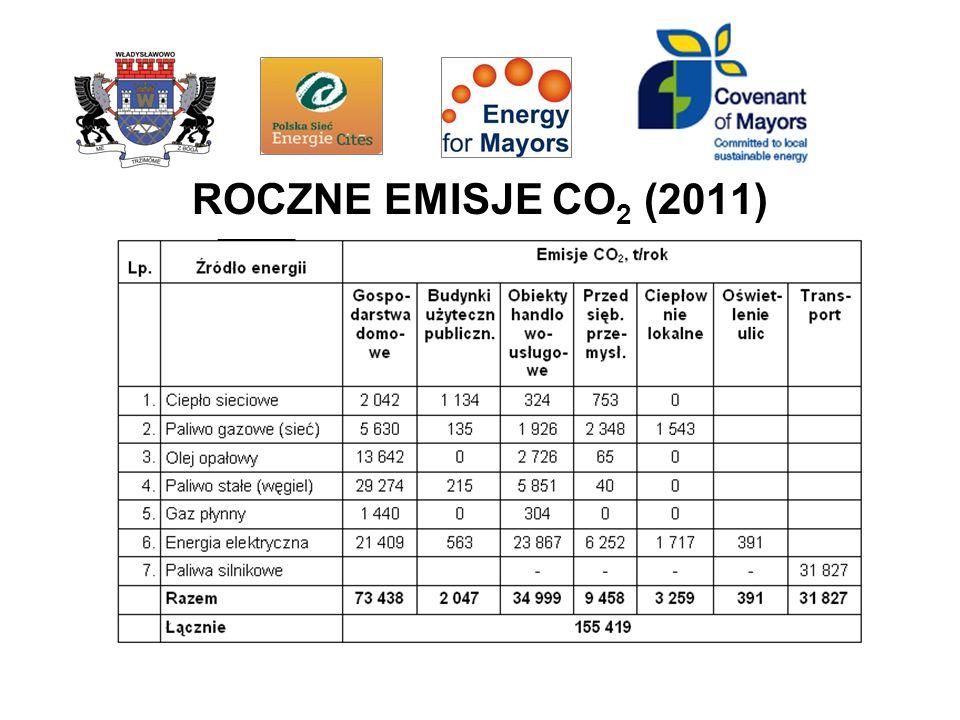 ROCZNE EMISJE CO 2 (2011)