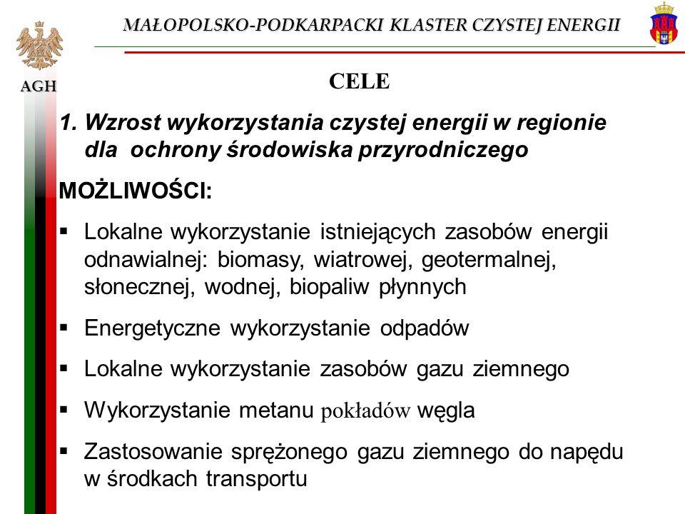 AGH CELE 1.Wzrost wykorzystania czystej energii w regionie dla ochrony środowiska przyrodniczego MOŻLIWOŚCI: Lokalne wykorzystanie istniejących zasobó