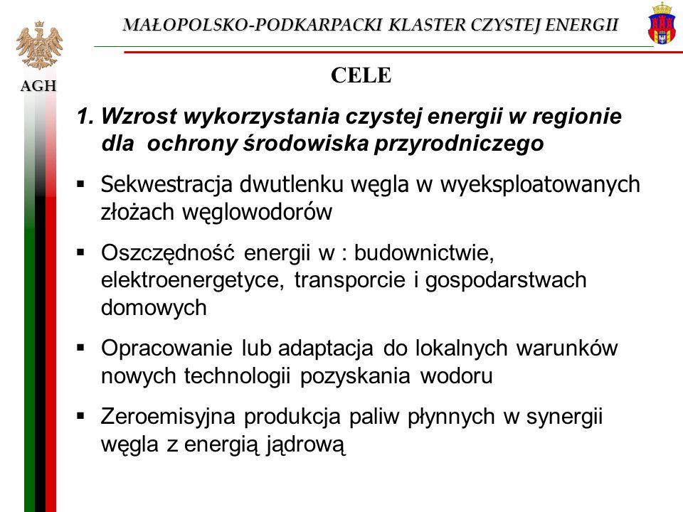 AGH CELE 1. Wzrost wykorzystania czystej energii w regionie dla ochrony środowiska przyrodniczego Sekwestracja dwutlenku węgla w wyeksploatowanych zło