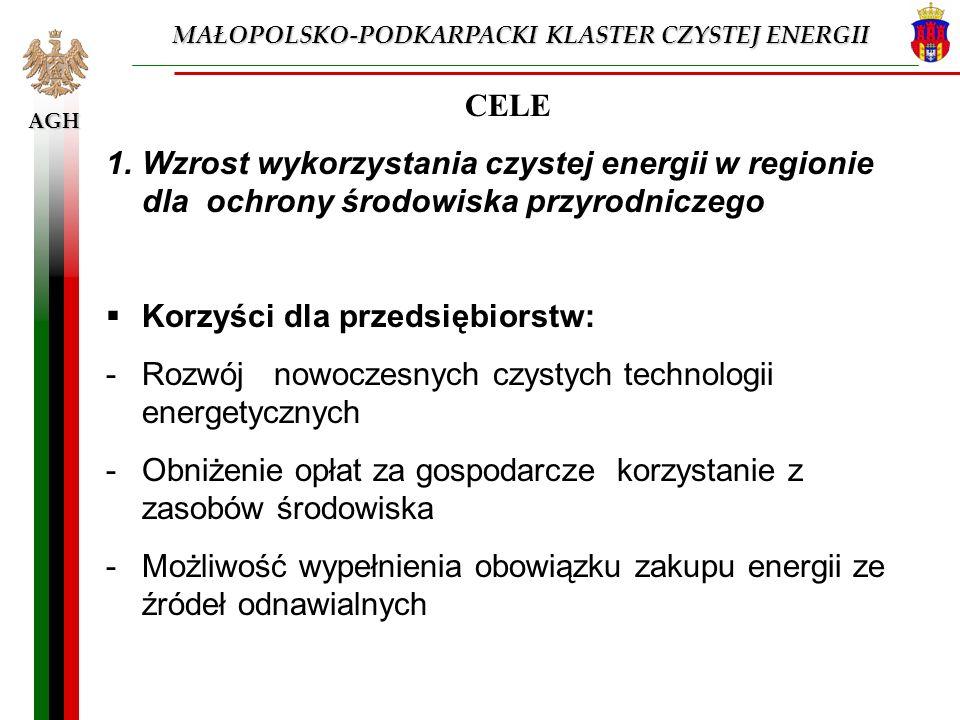 AGH CELE 1.Wzrost wykorzystania czystej energii w regionie dla ochrony środowiska przyrodniczego Korzyści dla przedsiębiorstw: -Rozwój nowoczesnych cz