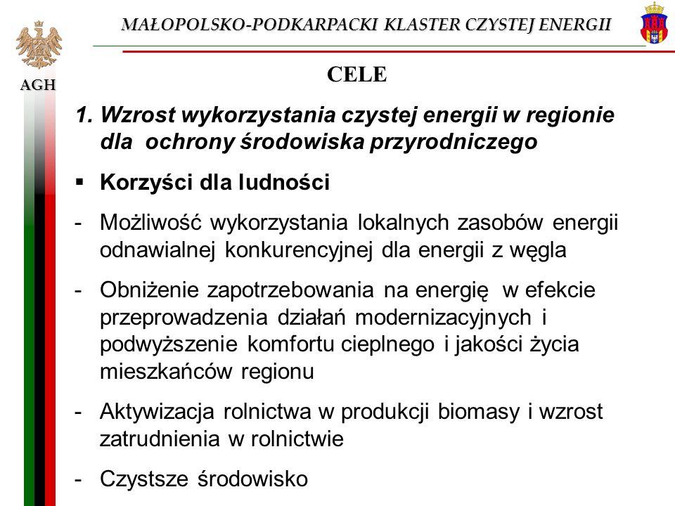 AGH CELE 1.Wzrost wykorzystania czystej energii w regionie dla ochrony środowiska przyrodniczego Korzyści dla ludności -Możliwość wykorzystania lokaln