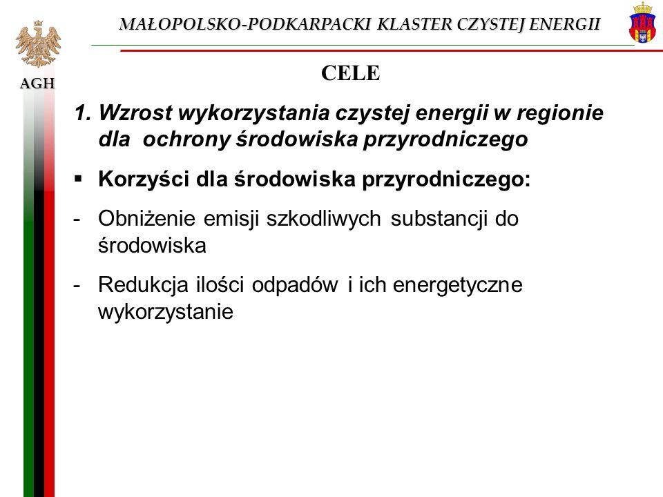 AGH CELE 1.Wzrost wykorzystania czystej energii w regionie dla ochrony środowiska przyrodniczego Korzyści dla środowiska przyrodniczego: -Obniżenie em