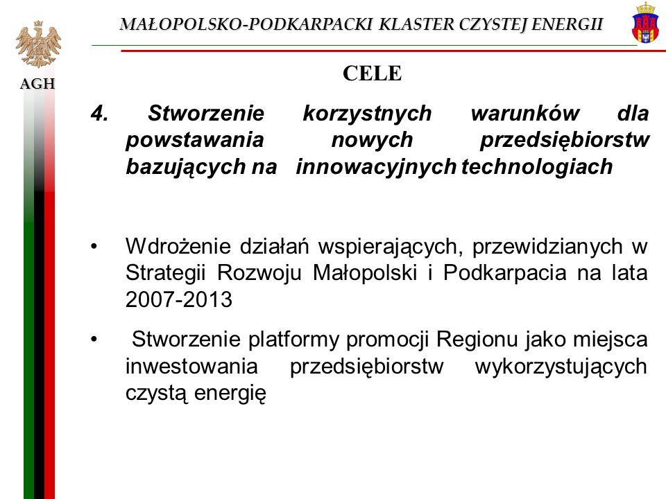 AGH CELE 4. Stworzenie korzystnych warunków dla powstawania nowych przedsiębiorstw bazujących na innowacyjnych technologiach Wdrożenie działań wspiera