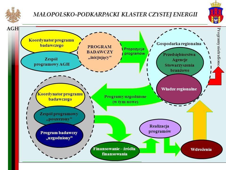 Programy uzgodnione (w tym nowe) Propozycje programów AGH MAŁOPOLSKO-PODKARPACKI KLASTER CZYSTEJ ENERGII Koordynator programu badawczego Zespół progra