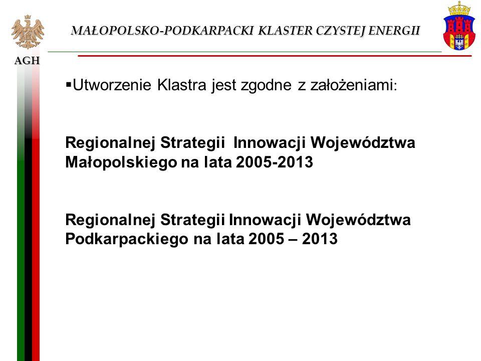 AGH MAŁOPOLSKO-PODKARPACKI KLASTER CZYSTEJ ENERGII Utworzenie Klastra jest zgodne z założeniami : Regionalnej Strategii Innowacji Województwa Małopols