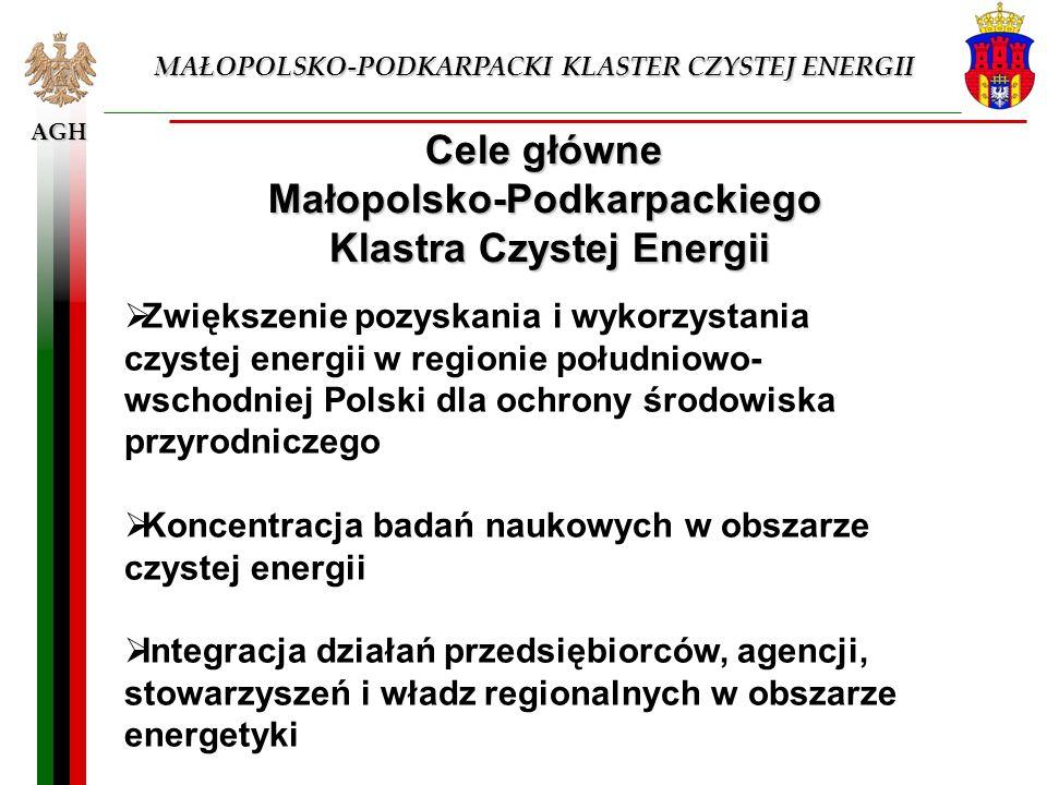AGH MAŁOPOLSKO-PODKARPACKI KLASTER CZYSTEJ ENERGII Cele główne Małopolsko-Podkarpackiego Klastra Czystej Energii Zwiększenie pozyskania i wykorzystani