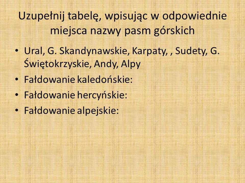 Uzupełnij tabelę, wpisując w odpowiednie miejsca nazwy pasm górskich Ural, G. Skandynawskie, Karpaty,, Sudety, G. Świętokrzyskie, Andy, Alpy Fałdowani