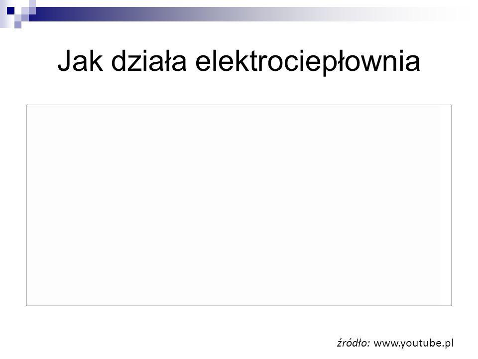 Jak działa elektrociepłownia źródło: www.youtube.pl