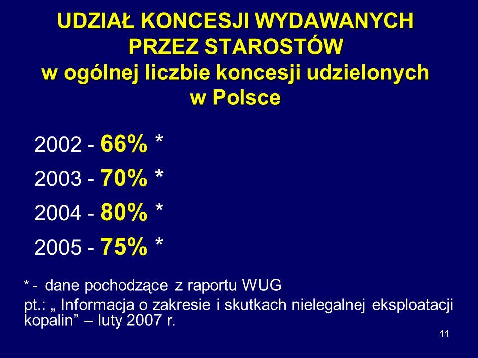 11 UDZIAŁ KONCESJI WYDAWANYCH PRZEZ STAROSTÓW w ogólnej liczbie koncesji udzielonych w Polsce 2002 - 66% * 2003 - 70% * 2004 - 80% * 2005 - 75% * * - dane pochodzące z raportu WUG pt.: Informacja o zakresie i skutkach nielegalnej eksploatacji kopalin – luty 2007 r.