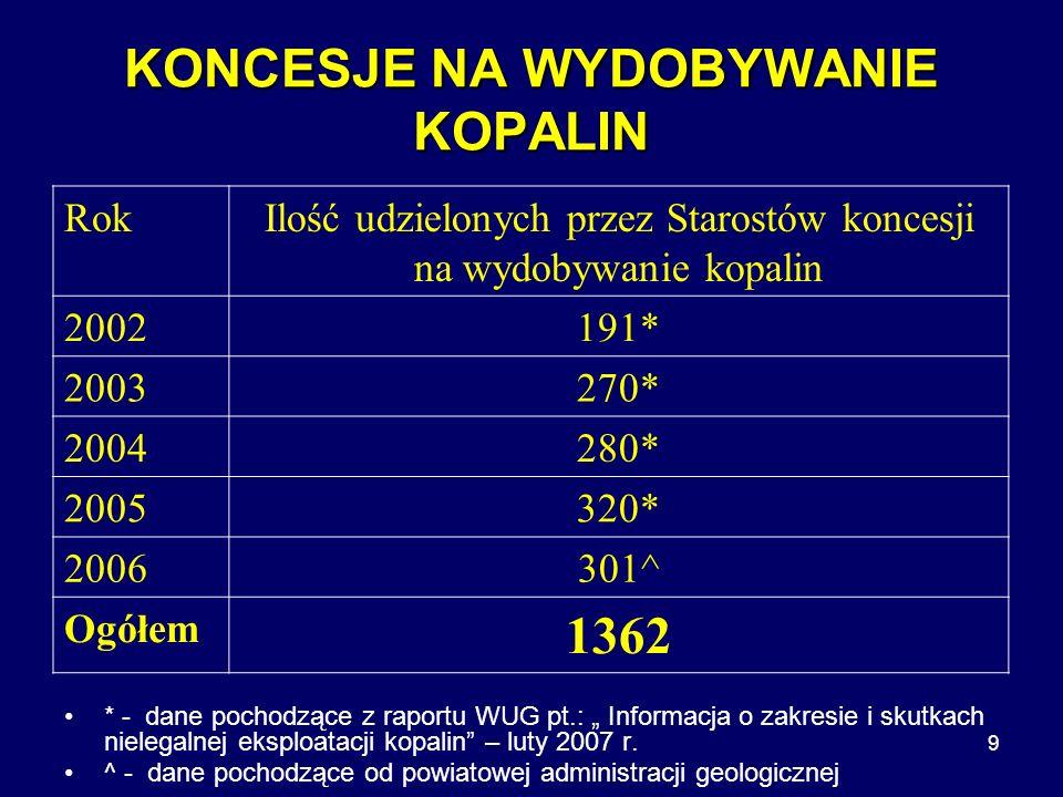 9 KONCESJE NA WYDOBYWANIE KOPALIN * - dane pochodzące z raportu WUG pt.: Informacja o zakresie i skutkach nielegalnej eksploatacji kopalin – luty 2007 r.