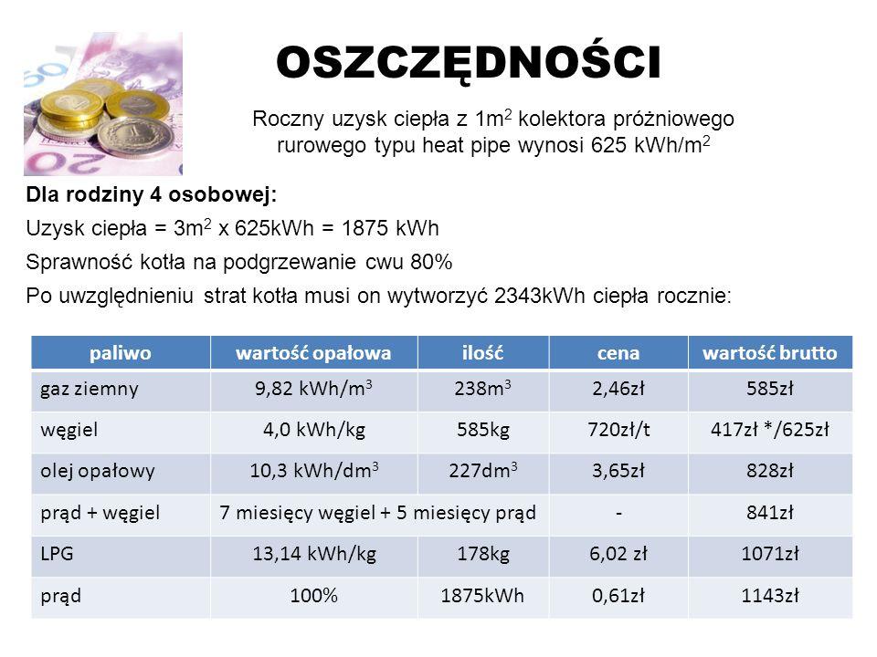 OSZCZĘDNOŚCI Roczny uzysk ciepła z 1m 2 kolektora próżniowego rurowego typu heat pipe wynosi 625 kWh/m 2 Dla rodziny 4 osobowej: Uzysk ciepła = 3m 2 x