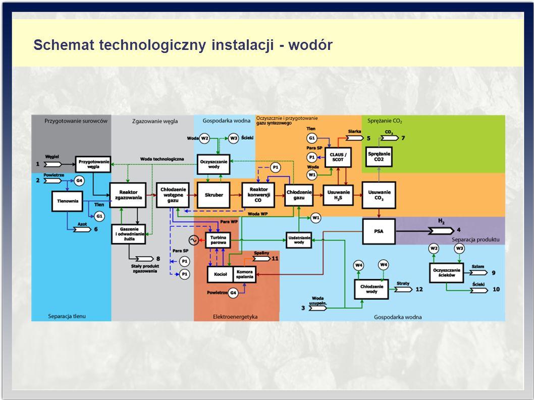 Schemat technologiczny instalacji - wodór