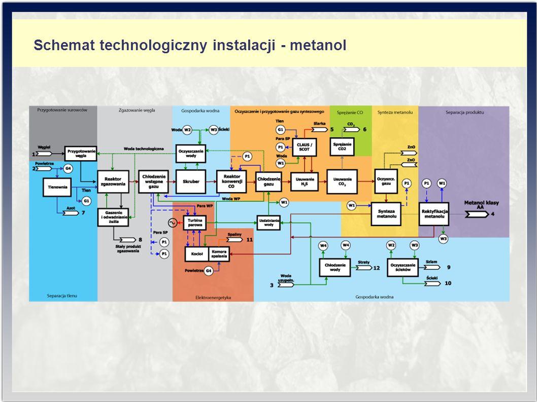 Schemat technologiczny instalacji - metanol