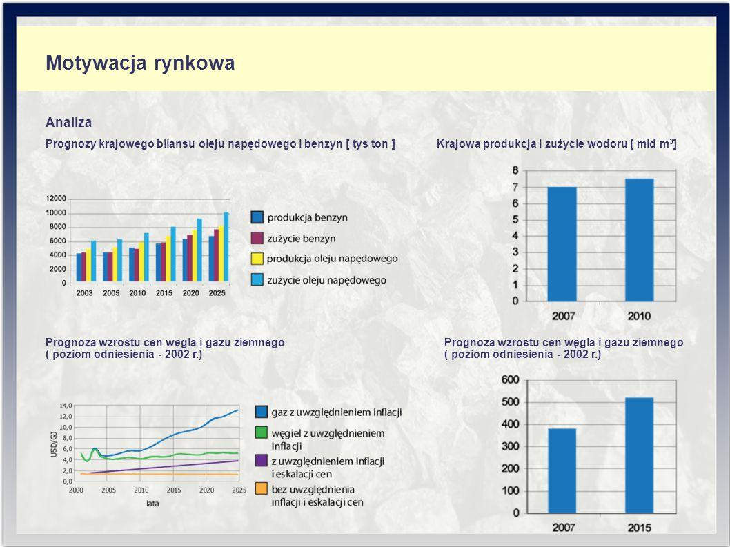 Analiza Motywacja rynkowa Prognozy krajowego bilansu oleju napędowego i benzyn [ tys ton ] Krajowa produkcja i zużycie wodoru [ mld m 3 ] Prognoza wzrostu cen węgla i gazu ziemnego ( poziom odniesienia - 2002 r.)