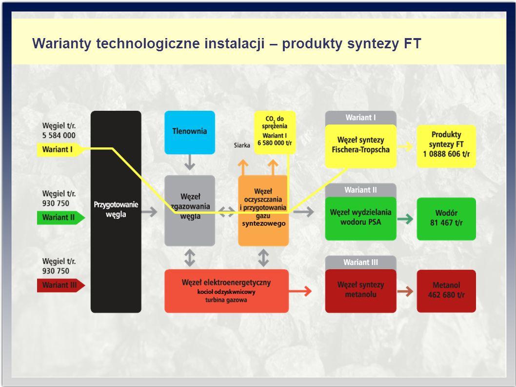 Warianty technologiczne instalacji – produkty syntezy FT
