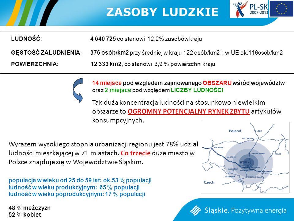 Wyrazem wysokiego stopnia urbanizacji regionu jest 78% udział ludności mieszkającej w 71 miastach. Co trzecie duże miasto w Polsce znajduje się w Woje