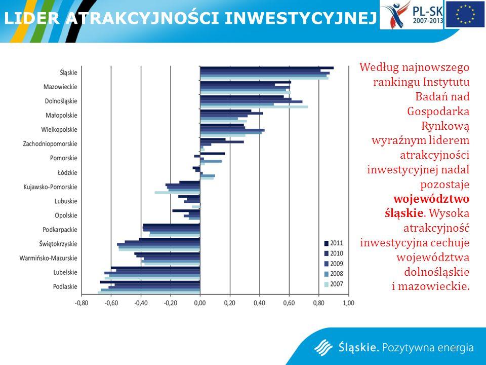 8 Według najnowszego rankingu Instytutu Badań nad Gospodarka Rynkową wyraźnym liderem atrakcyjności inwestycyjnej nadal pozostaje województwo śląskie.